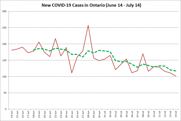 New COVID-19 cases in Ontario from June 14 - July 14, 2020. The red line is the number of new cases reported daily, and the dotted green line is a five-day moving average of new cases. (Graphic: kawarthaNOW.com)