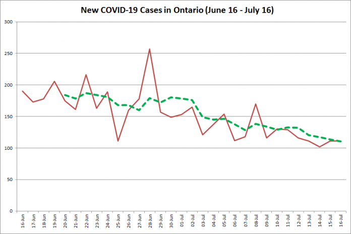 New COVID-19 cases in Ontario from June 16 - July 16, 2020. The red line is the number of new cases reported daily, and the dotted green line is a five-day moving average of new cases. (Graphic: kawarthaNOW.com)
