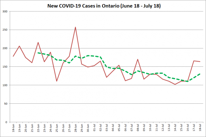 New COVID-19 cases in Ontario from June 18 - July 18, 2020. The red line is the number of new cases reported daily, and the dotted green line is a five-day moving average of new cases. (Graphic: kawarthaNOW.com)