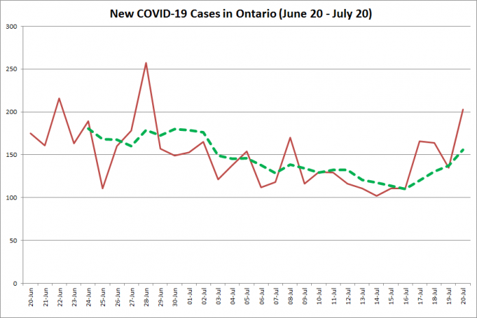 New COVID-19 cases in Ontario from June 20 - July 20, 2020. The red line is the number of new cases reported daily, and the dotted green line is a five-day moving average of new cases. (Graphic: kawarthaNOW.com)