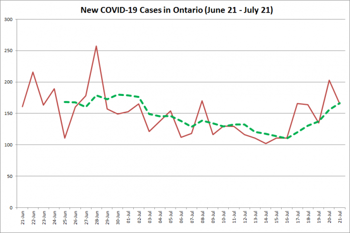 New COVID-19 cases in Ontario from June 21 - July 21, 2020. The red line is the number of new cases reported daily, and the dotted green line is a five-day moving average of new cases. (Graphic: kawarthaNOW.com)
