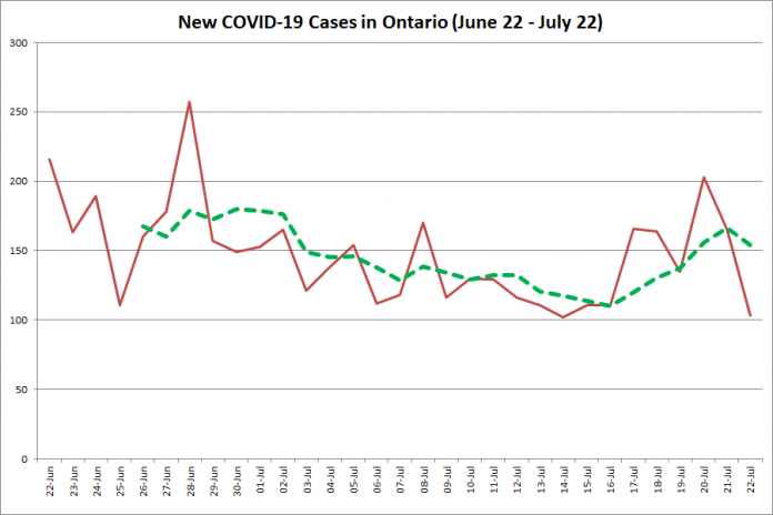 New COVID-19 cases in Ontario from June 22 - July 22, 2020. The red line is the number of new cases reported daily, and the dotted green line is a five-day moving average of new cases. (Graphic: kawarthaNOW.com)