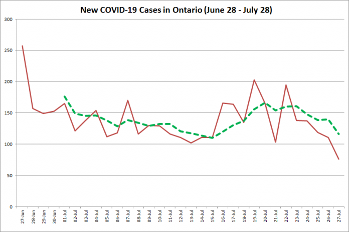 New COVID-19 cases in Ontario from June 28 - July 28, 2020. The red line is the number of new cases reported daily, and the dotted green line is a five-day moving average of new cases. (Graphic: kawarthaNOW.com)