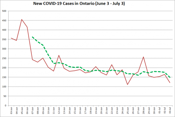 New COVID-19 cases in Ontario from June 3 - July 3, 2020. The red line is the number of new cases reported daily, and the dotted green line is a five-day moving average of new cases. (Graphic: kawarthaNOW.com)