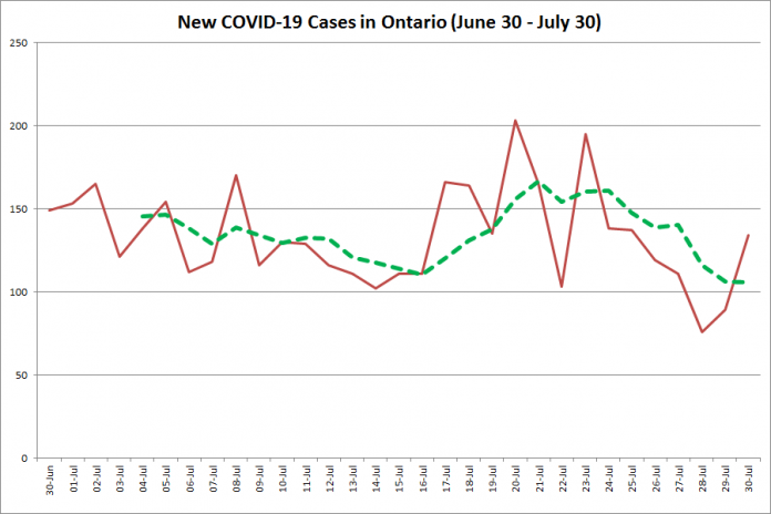 New COVID-19 cases in Ontario from June 30 - July 30, 2020. The red line is the number of new cases reported daily, and the dotted green line is a five-day moving average of new cases. (Graphic: kawarthaNOW.com)