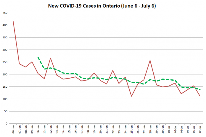 New COVID-19 cases in Ontario from June 6 - July 6, 2020. The red line is the number of new cases reported daily, and the dotted green line is a five-day moving average of new cases. (Graphic: kawarthaNOW.com)