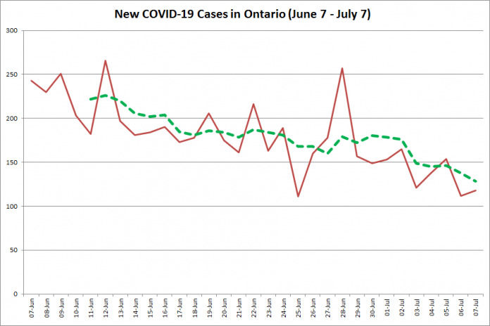 New COVID-19 cases in Ontario from June 7 - July 7, 2020. The red line is the number of new cases reported daily, and the dotted green line is a five-day moving average of new cases. (Graphic: kawarthaNOW.com)