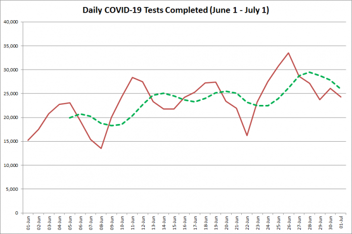 COVID-19 tests completed in Ontario from  June 1 - July 1, 2020. The red line is the number of tests completed daily, and the dotted green line is a five-day moving average of tests completed. (Graphic: kawarthaNOW.com)