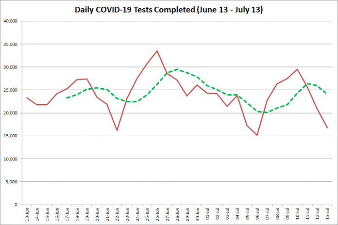 COVID-19 tests completed in Ontario from June 13 - July 13, 2020. The red line is the number of tests completed daily, and the dotted green line is a five-day moving average of tests completed. (Graphic: kawarthaNOW.com)