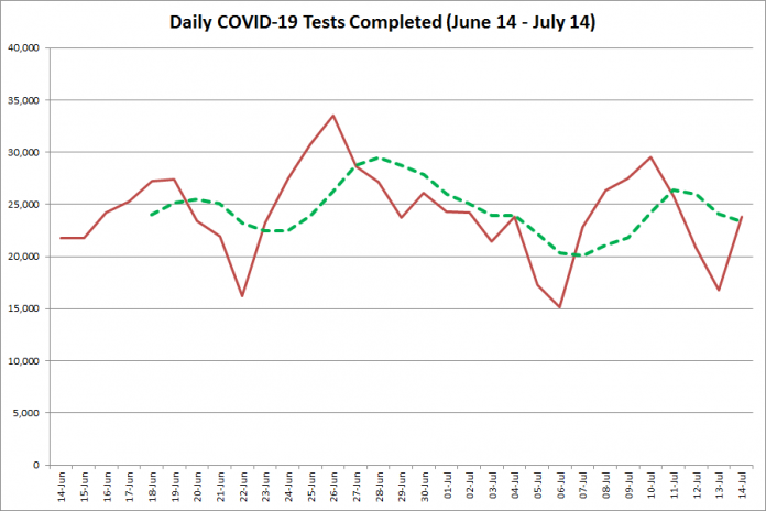 COVID-19 tests completed in Ontario from June 14 - July 14, 2020. The red line is the number of tests completed daily, and the dotted green line is a five-day moving average of tests completed. (Graphic: kawarthaNOW.com)