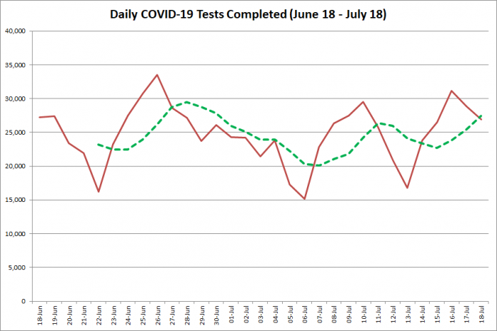 COVID-19 tests completed in Ontario from June 18 - July 18, 2020. The red line is the number of tests completed daily, and the dotted green line is a five-day moving average of tests completed. (Graphic: kawarthaNOW.com)