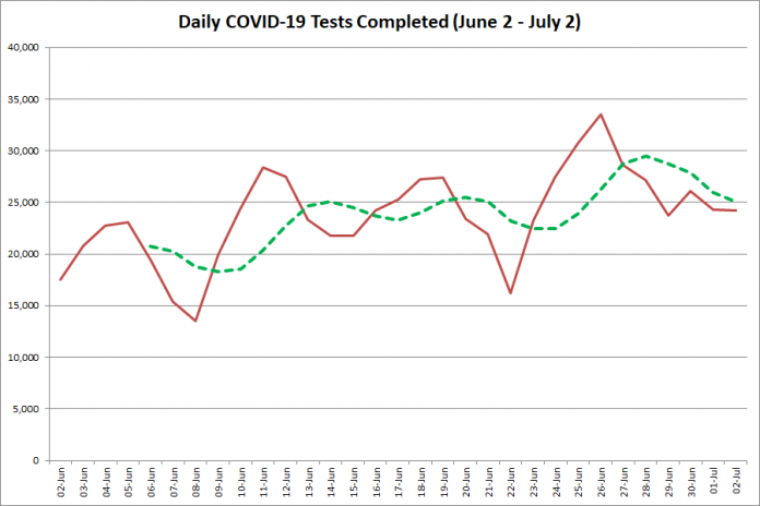 COVID-19 tests completed in Ontario from June 2 - July 2, 2020. The red line is the number of tests completed daily, and the dotted green line is a five-day moving average of tests completed. (Graphic: kawarthaNOW.com)