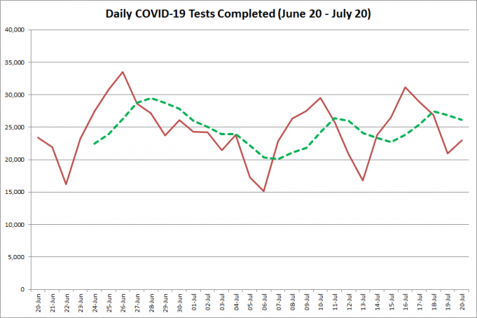 COVID-19 tests completed in Ontario from June 20 - July 20, 2020. The red line is the number of tests completed daily, and the dotted green line is a five-day moving average of tests completed. (Graphic: kawarthaNOW.com)