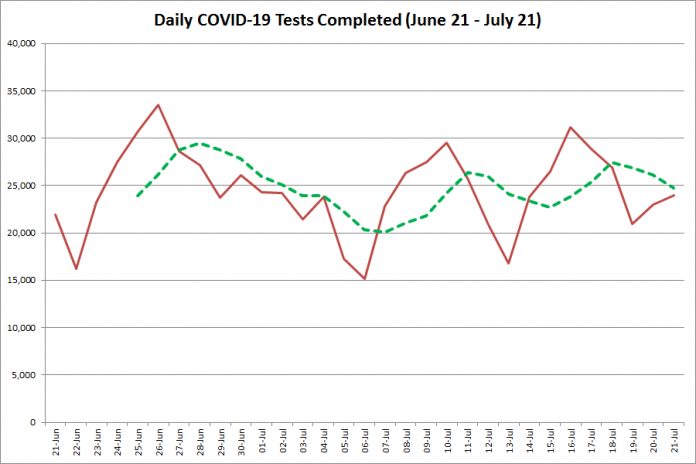 COVID-19 tests completed in Ontario from June 21 - July 210, 2020. The red line is the number of tests completed daily, and the dotted green line is a five-day moving average of tests completed. (Graphic: kawarthaNOW.com)