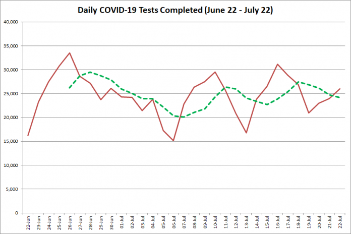 COVID-19 tests completed in Ontario from June 22 - July 220, 2020. The red line is the number of tests completed daily, and the dotted green line is a five-day moving average of tests completed. (Graphic: kawarthaNOW.com)