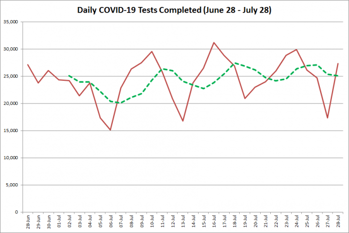 COVID-19 tests completed in Ontario from June 28 - July 280, 2020. The red line is the number of tests completed daily, and the dotted green line is a five-day moving average of tests completed. (Graphic: kawarthaNOW.com)