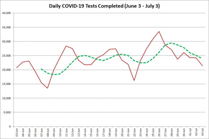 COVID-19 tests completed in Ontario from June 3 - July 3, 2020. The red line is the number of tests completed daily, and the dotted green line is a five-day moving average of tests completed. (Graphic: kawarthaNOW.com)