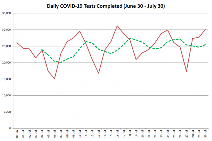 COVID-19 tests completed in Ontario from June 30 - July 300, 2020. The red line is the number of tests completed daily, and the dotted green line is a five-day moving average of tests completed. (Graphic: kawarthaNOW.com)