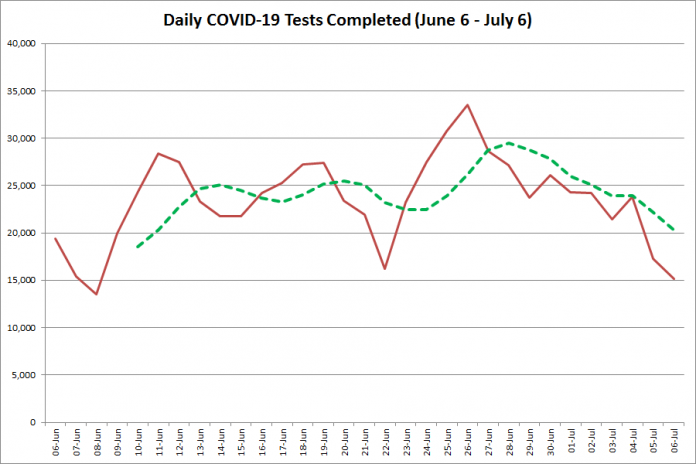 COVID-19 tests completed in Ontario from June 6 - July 6, 2020. The red line is the number of tests completed daily, and the dotted green line is a five-day moving average of tests completed. (Graphic: kawarthaNOW.com)
