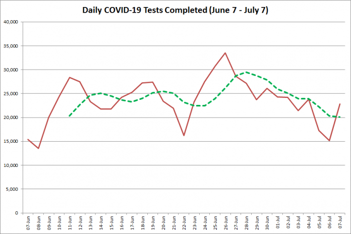 COVID-19 tests completed in Ontario from June 7 - July 7, 2020. The red line is the number of tests completed daily, and the dotted green line is a five-day moving average of tests completed. (Graphic: kawarthaNOW.com)