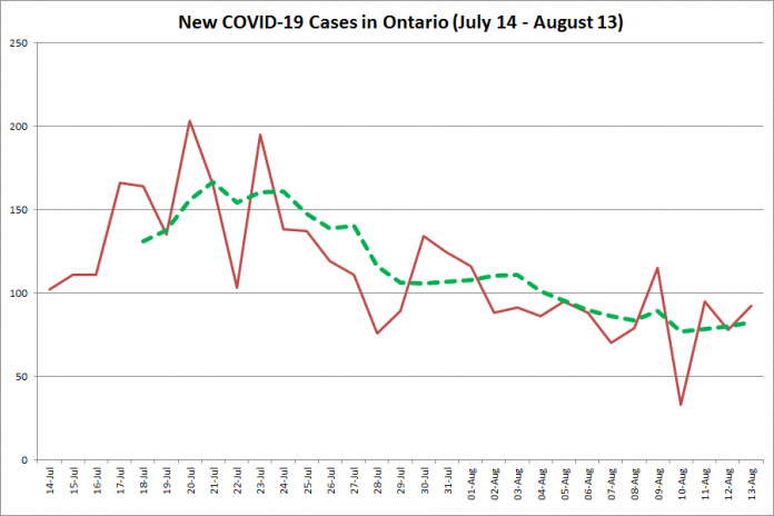 New COVID-19 cases in Ontario from July 14 - August 13, 2020. The red line is the number of new cases reported daily, and the dotted green line is a five-day moving average of new cases. (Graphic: kawarthaNOW.com)