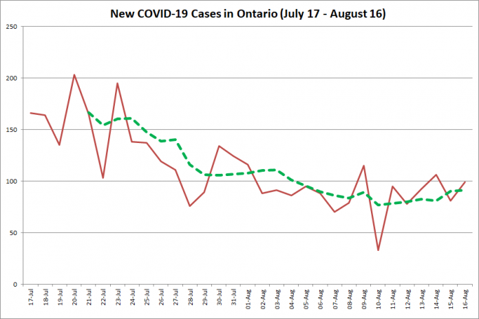 New COVID-19 cases in Ontario from July 17 - August 16, 2020. The red line is the number of new cases reported daily, and the dotted green line is a five-day moving average of new cases. (Graphic: kawarthaNOW.com)