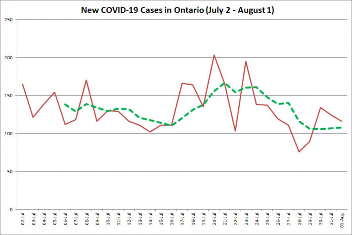 New COVID-19 cases in Ontario from July 2 - August 1, 2020. The red line is the number of new cases reported daily, and the dotted green line is a five-day moving average of new cases. (Graphic: kawarthaNOW.com)