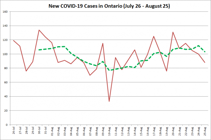 New COVID-19 cases in Ontario from July 26 - August 25, 2020. The red line is the number of new cases reported daily, and the dotted green line is a five-day moving average of new cases. (Graphic: kawarthaNOW.com)