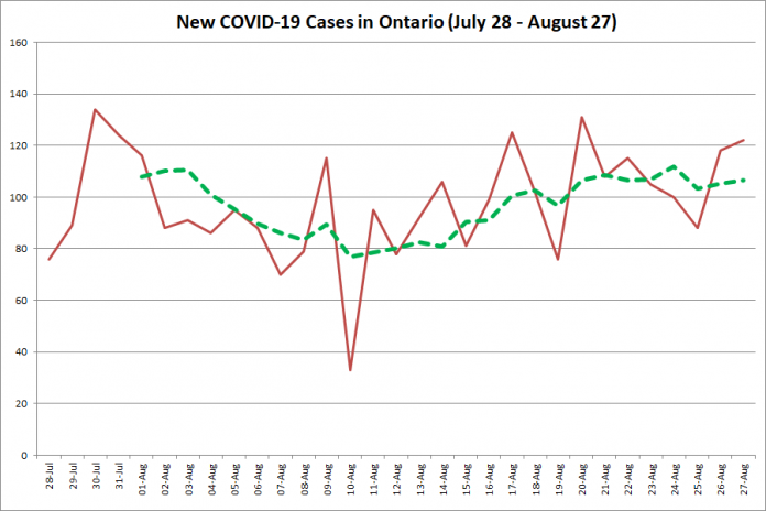 New COVID-19 cases in Ontario from July 28 - August 27, 2020. The red line is the number of new cases reported daily, and the dotted green line is a five-day moving average of new cases. (Graphic: kawarthaNOW.com)