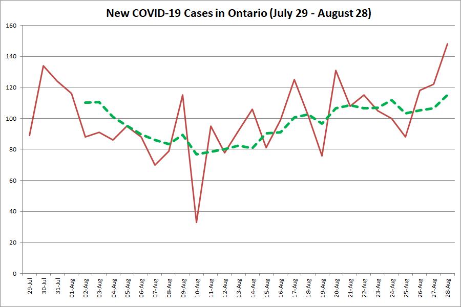 COVID-19: Number of cases jumps to 148 in Ontario