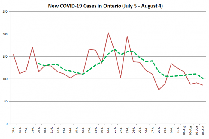 New COVID-19 cases in Ontario from July 5 - August 4, 2020. The red line is the number of new cases reported daily, and the dotted green line is a five-day moving average of new cases. (Graphic: kawarthaNOW.com)