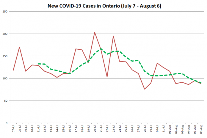 New COVID-19 cases in Ontario from July 7 - August 6, 2020. The red line is the number of new cases reported daily, and the dotted green line is a five-day moving average of new cases. (Graphic: kawarthaNOW.com)