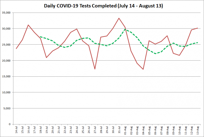 COVID-19 tests completed in Ontario from July 14 - August 13, 2020. The red line is the number of tests completed daily, and the dotted green line is a five-day moving average of tests completed. (Graphic: kawarthaNOW.com)
