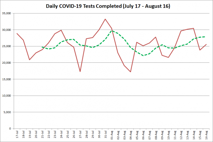 COVID-19 tests completed in Ontario from July 17 - August 16, 2020. The red line is the number of tests completed daily, and the dotted green line is a five-day moving average of tests completed. (Graphic: kawarthaNOW.com)