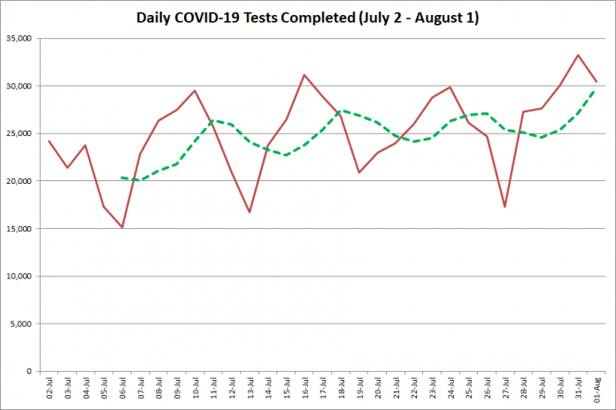 COVID-19 tests completed in Ontario from July 2 - August 10, 2020. The red line is the number of tests completed daily, and the dotted green line is a five-day moving average of tests completed. (Graphic: kawarthaNOW.com)