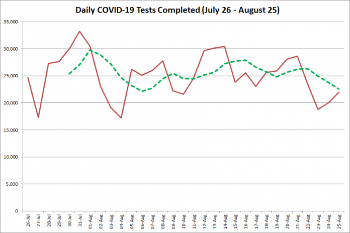 COVID-19 tests completed in Ontario from July 26 - August 25, 2020. The red line is the number of tests completed daily, and the dotted green line is a five-day moving average of tests completed. (Graphic: kawarthaNOW.com)