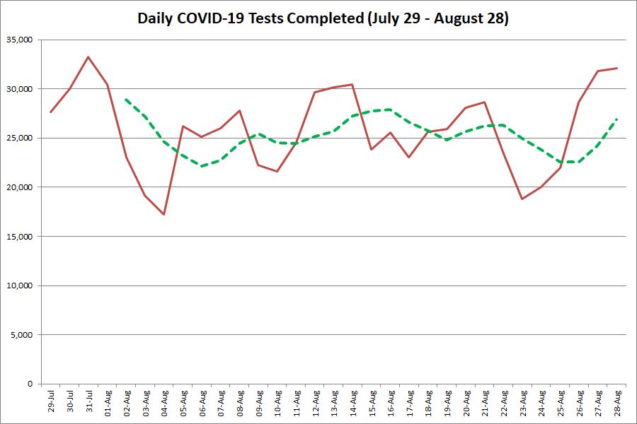 Ontario reports 112 brand new COVID-19 instances