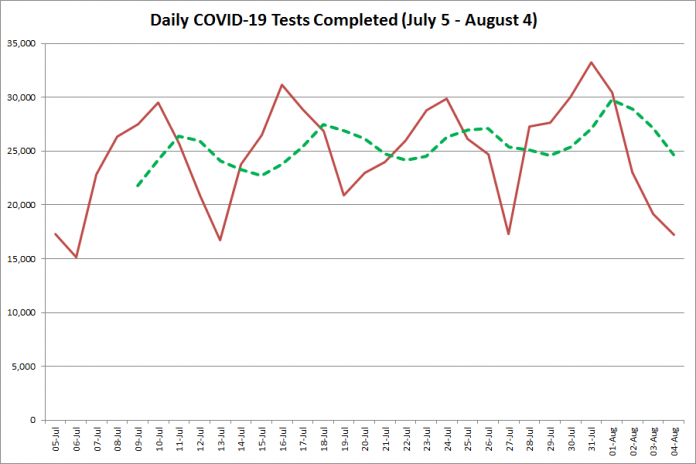 COVID-19 tests completed in Ontario from July 5 - August 4, 2020. The red line is the number of tests completed daily, and the dotted green line is a five-day moving average of tests completed. (Graphic: kawarthaNOW.com)