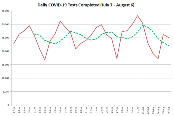 COVID-19 tests completed in Ontario from July 7 - August 6, 2020. The red line is the number of tests completed daily, and the dotted green line is a five-day moving average of tests completed. (Graphic: kawarthaNOW.com)