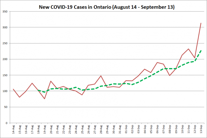 New COVID-19 cases in Ontario from August 14 - September 13, 2020. The red line is the number of new cases reported daily, and the dotted green line is a five-day moving average of new cases. (Graphic: kawarthaNOW.com)