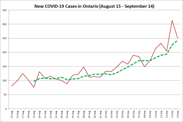 New COVID-19 cases in Ontario from August 15 - September 14, 2020. The red line is the number of new cases reported daily, and the dotted green line is a five-day moving average of new cases. (Graphic: kawarthaNOW.com)
