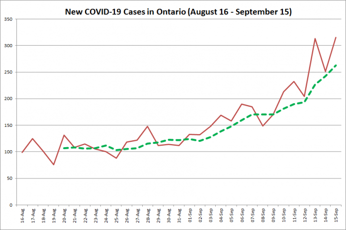 New COVID-19 cases in Ontario from August 16 - September 15, 2020. The red line is the number of new cases reported daily, and the dotted green line is a five-day moving average of new cases. (Graphic: kawarthaNOW.com)