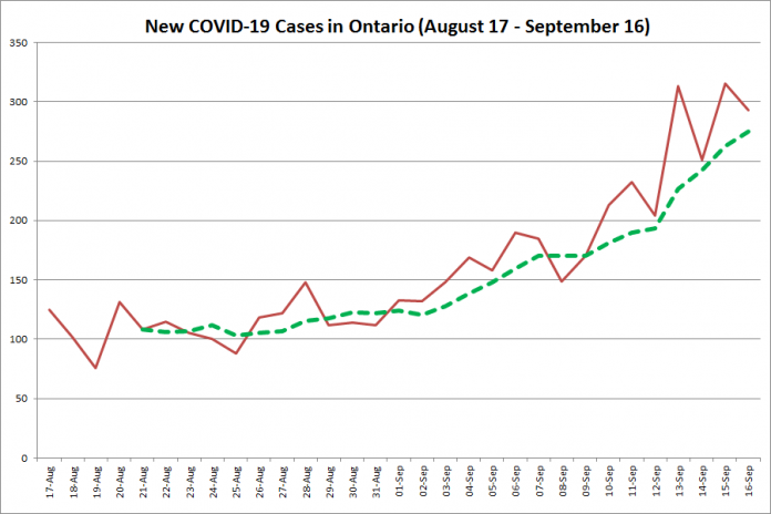 New COVID-19 cases in Ontario from August 17 - September 16, 2020. The red line is the number of new cases reported daily, and the dotted green line is a five-day moving average of new cases. (Graphic: kawarthaNOW.com)
