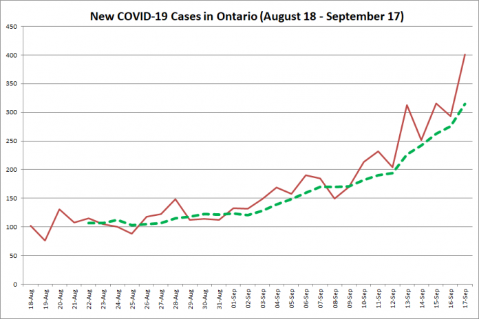 New COVID-19 cases in Ontario from August 18 - September 17, 2020. The red line is the number of new cases reported daily, and the dotted green line is a five-day moving average of new cases. (Graphic: kawarthaNOW.com)