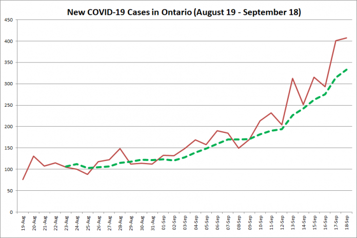New COVID-19 cases in Ontario from August 19 - September 18, 2020. The red line is the number of new cases reported daily, and the dotted green line is a five-day moving average of new cases. (Graphic: kawarthaNOW.com)