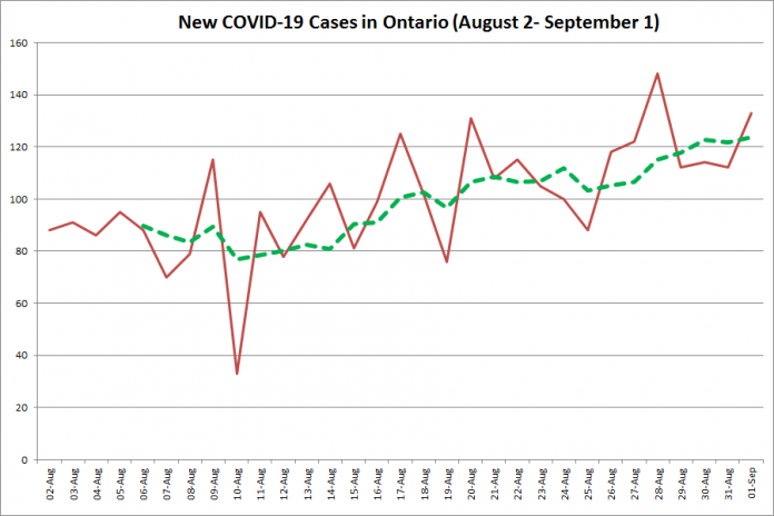New COVID-19 cases in Ontario from August 2 - September 1, 2020. The red line is the number of new cases reported daily, and the dotted green line is a five-day moving average of new cases. (Graphic: kawarthaNOW.com)