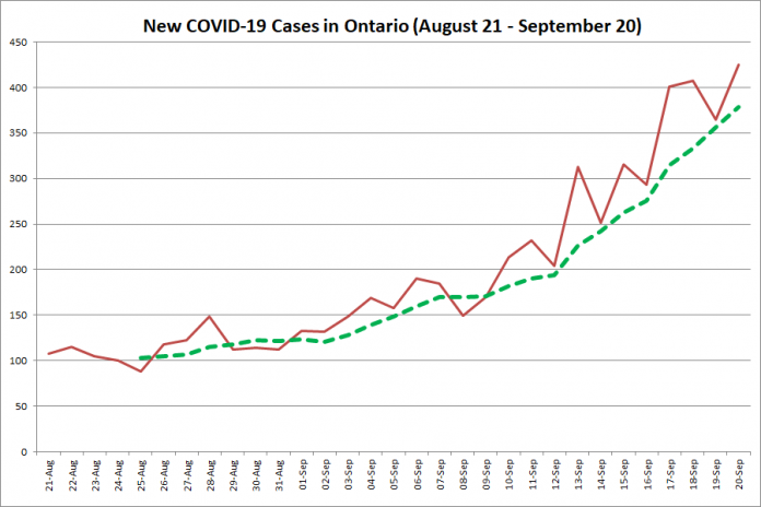 New COVID-19 cases in Ontario from August 21 - September 20, 2020. The red line is the number of new cases reported daily, and the dotted green line is a five-day moving average of new cases. (Graphic: kawarthaNOW.com)