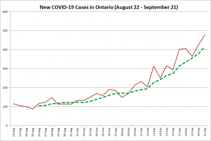 New COVID-19 cases in Ontario from August 22 - September 21, 2020. The red line is the number of new cases reported daily, and the dotted green line is a five-day moving average of new cases. (Graphic: kawarthaNOW.com)