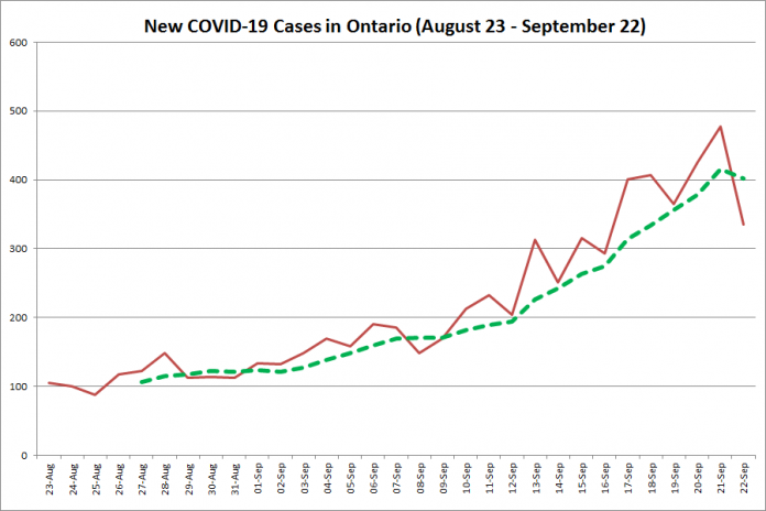 New COVID-19 cases in Ontario from August 23 - September 22, 2020. The red line is the number of new cases reported daily, and the dotted green line is a five-day moving average of new cases. (Graphic: kawarthaNOW.com)