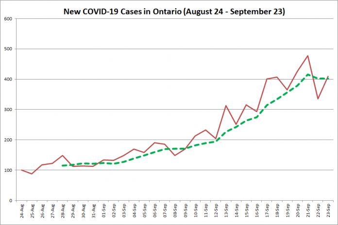 New COVID-19 cases in Ontario from August 24 - September 23, 2020. The red line is the number of new cases reported daily, and the dotted green line is a five-day moving average of new cases. (Graphic: kawarthaNOW.com)